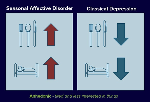 Seasonal Affective Disorder (SAD): Facts and Misconceptions