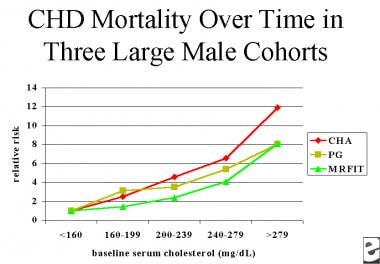 Relative risk of coronary heart disease (CHD) mort