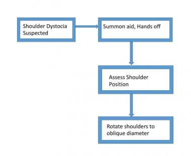 Steps to follow prior to actively managing shoulde