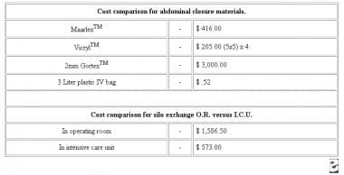 Cost comparison for abdominal closure materials. C