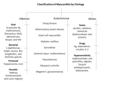 Classification of myocarditis by etiology.