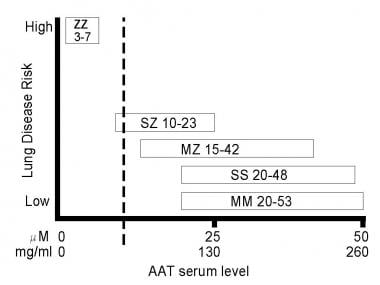 Graph outlines alpha1-antitrypsin levels and risk