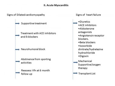 Subacute myocarditis treatment flowchart.