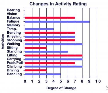 Changes in activity rating.
