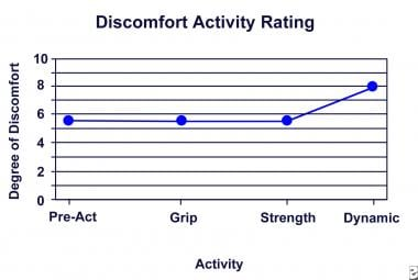 Discomfort activity rating.