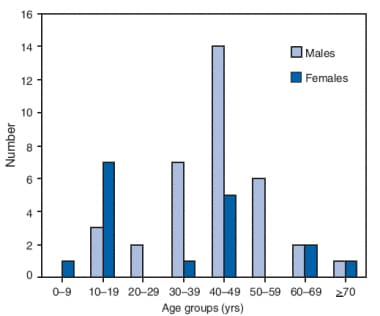 Cumulative number* of patients with trichinellosis