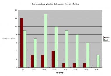 Graph showing age distribution of 91 patients with