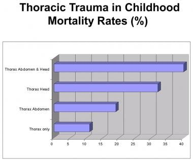 Childhood thoracic injury is most appropriately de