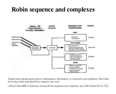 Pierre Robin sequence and complexes.