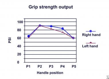 Grip strength graph.