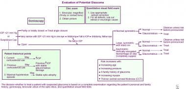 Flowchart for evaluation of a patient with suspect