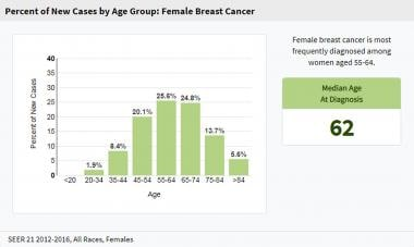 Breast cancer epidemiology and risk factors. Perce