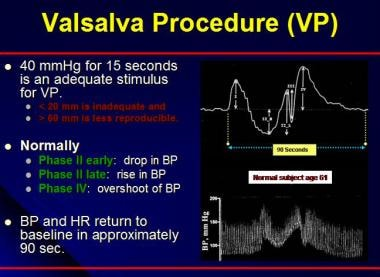 Valsalva procedure (VP). BP = blood pressure; HR =