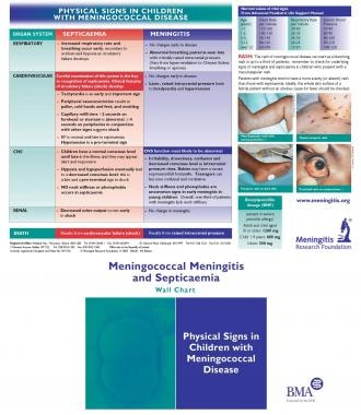 Chart for family practice recognition and manageme