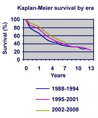 Pediatric lung transplantation actuarial survival