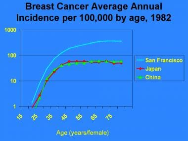 Breast cancer incidence.