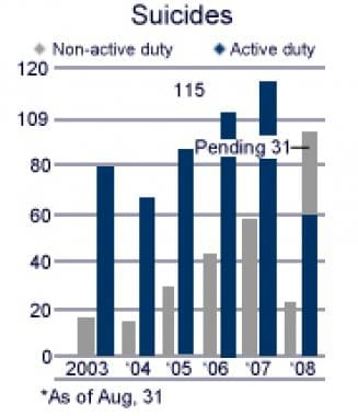 Suicides in active-duty and nonactive-duty US Army