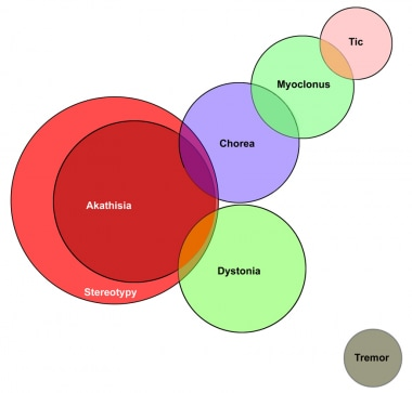 Tardive dyskinesia. Venn diagram of the classifica