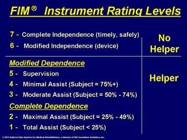 FIM® instrument rating levels.