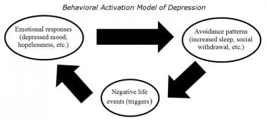 Behavioral Activation Model of Depression (Adapted