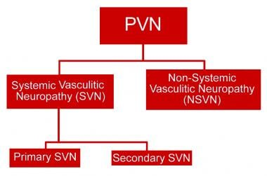 Diagnostic classification of peripheral vasculitic