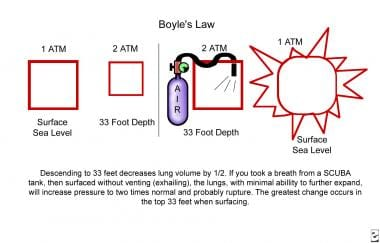 The Boyle gas law. Descending to 33 ft decreases l