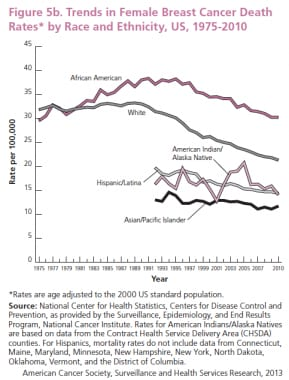 Trends in female breast cancer death rates by race