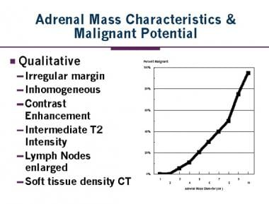 Characteristics of adrenal masses and their malign
