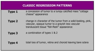Classic regression patterns of retinoblastoma