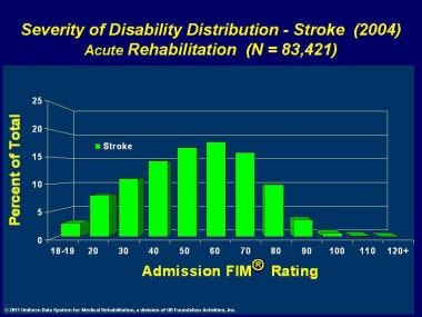 Severity of disability distribution for stroke fro