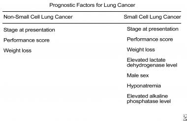 Non–small cell lung cancer. Prognostic factors for