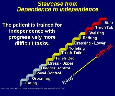 Staircase from dependence to independence.