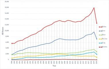 Organ specific donation changing trends for 1988-2