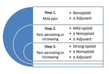 The WHO Pain Relief Ladder.