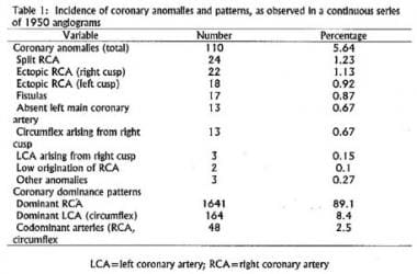 Incidence of coronary artery abnormalities detecte