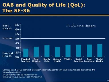 Overactive bladder (OAB) and quality of life (QOL)