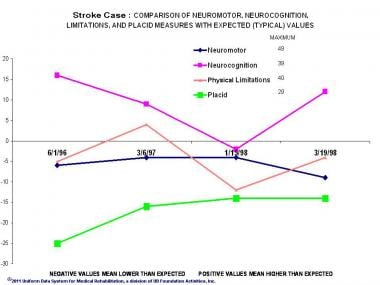 Stroke Case: Comparison of Neuromotor, Neurocognit
