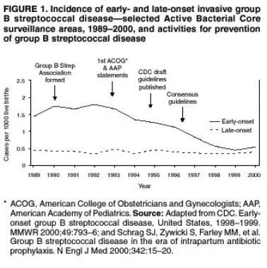 Incidence of early-onset and late-onset invasive g