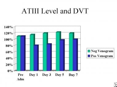 Deep venous thrombosis (DVT). This chart depicts p