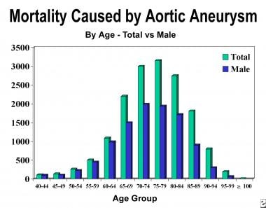 Age is risk factor for development of aneurysm.