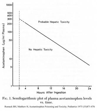 Semilogarithmic plot of plasma acetaminophen level