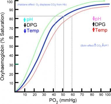 The oxyhemoglobin dissociation curve plots the pro