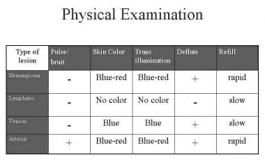 Diagnosis - Physical examination.