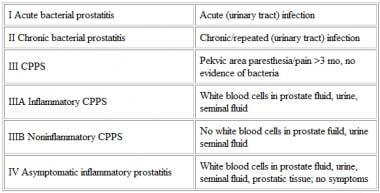Gyógyítható-e az xp prosztatagyulladás
