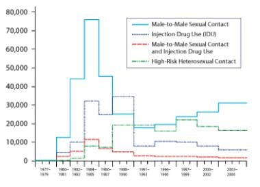 Incidence of HIV infection by risk group. From the