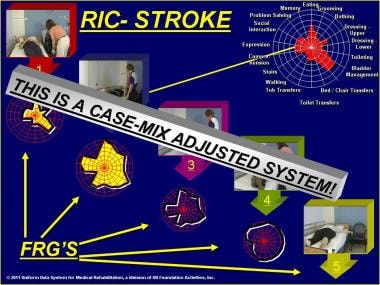 Rehabilitation impairment category (RIC) - Stroke.