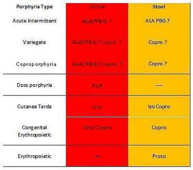 Porphyrins in stool and urine in different porphyr