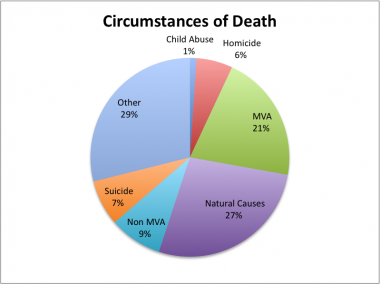 Circumstances of clinical brain death in organ don