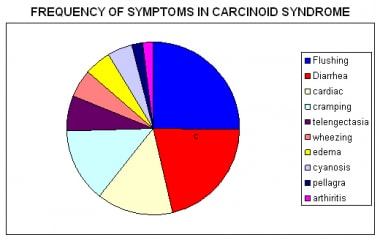 Frequency of symptoms in carcinoid syndrome.