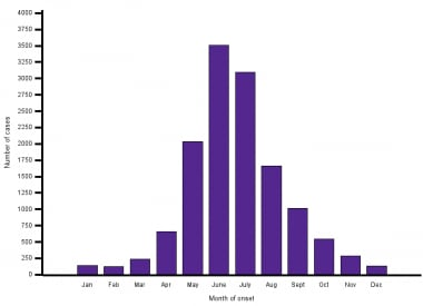This graph shows the number of ehrlichiosis cases